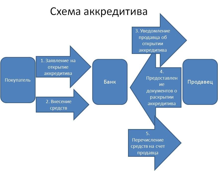 Аккредитив при альтернативных сделках