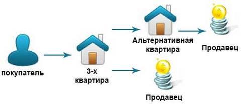 Альтернативная сделка купли-продажи квартиры