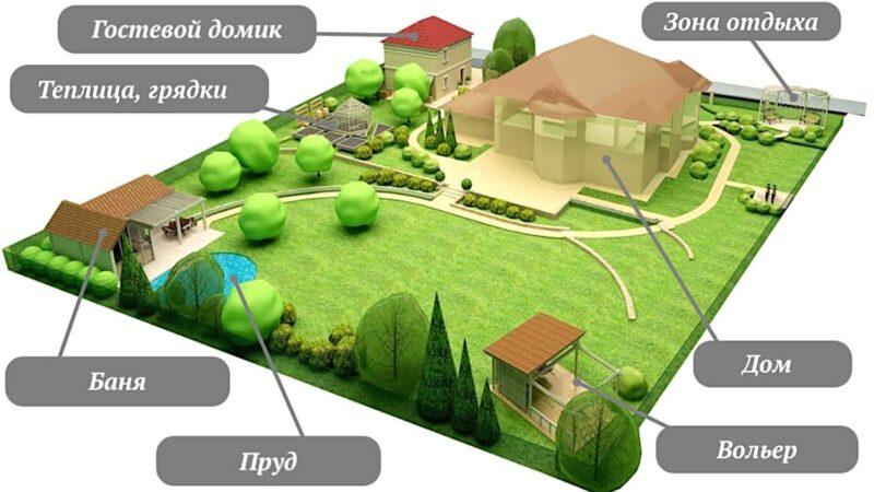 Какие объекты возможно строить на земельном участке?