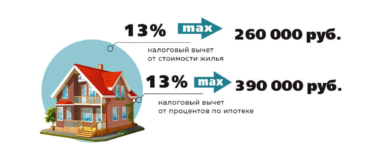 Налоговый возврат при покупке квартиры в ипотеку
