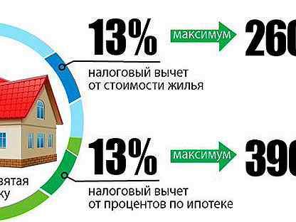 Налоговый вычет при рефинансировании ипотечного кредита