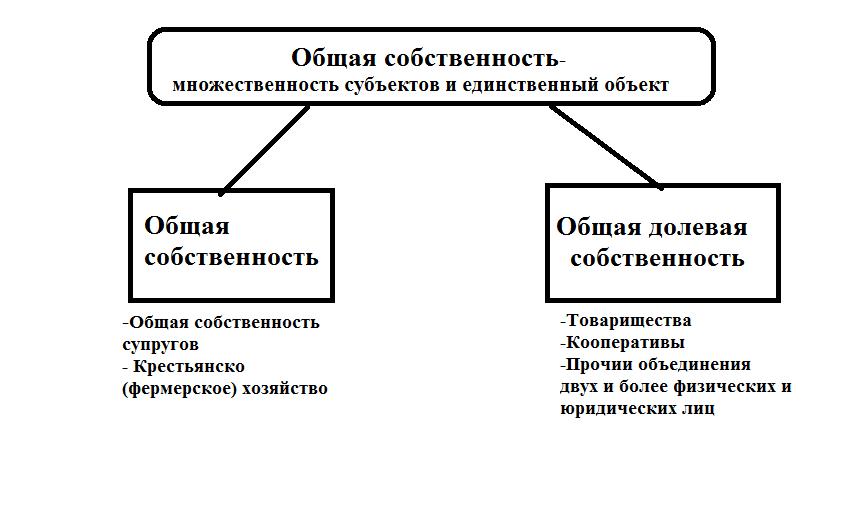 Право общей собственности понятие и сущность долевой