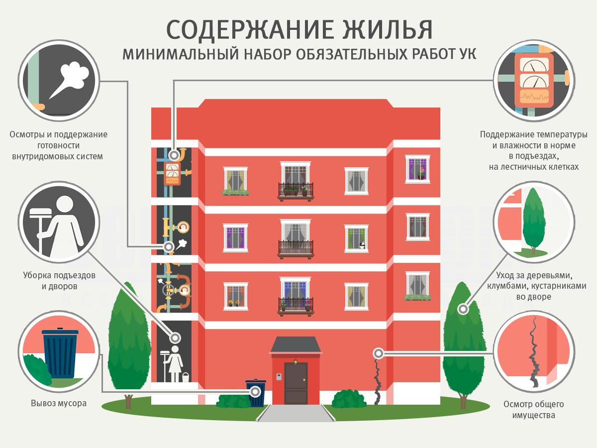 Содержание жилья в многоквартирном доме: как рассчитываются тарифы?