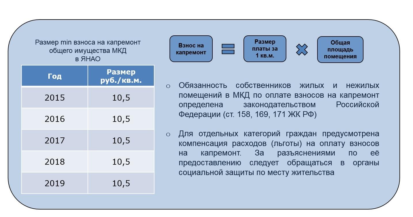Взносы по капитальному ремонту для собственников нежилых помещений в МКД